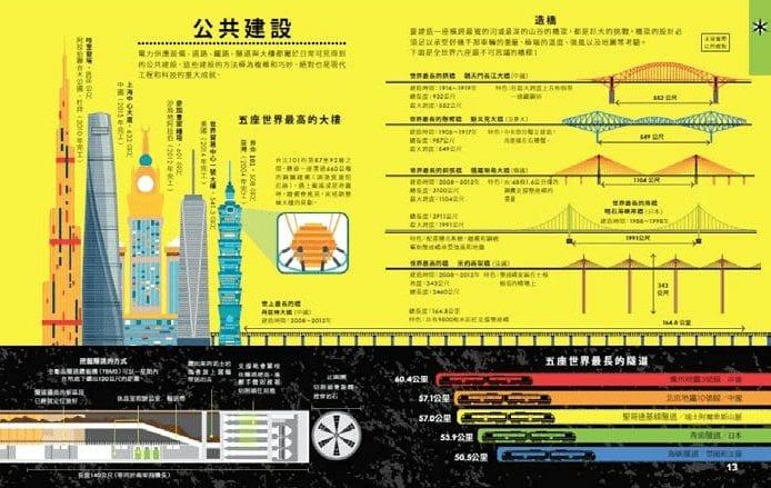 公共建設的發展