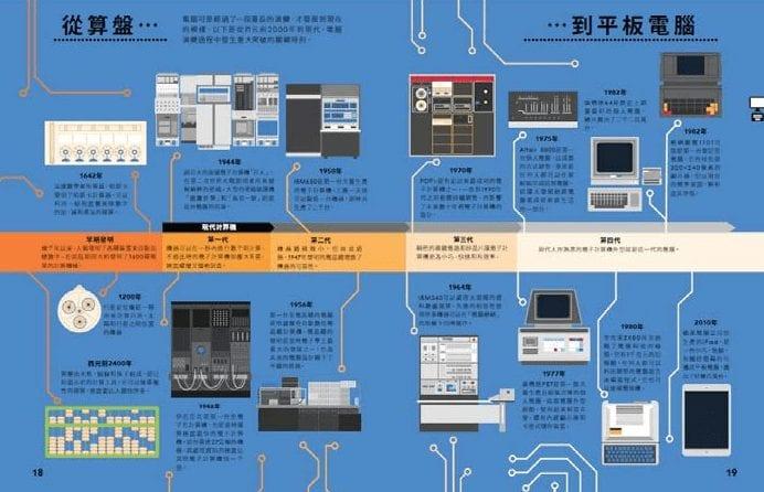 專業資訊圖表